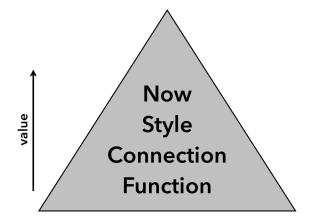 Hierarchy of value